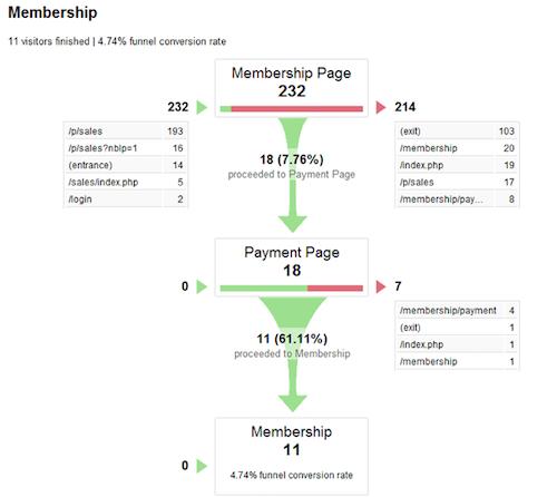 exemplo de funil de conversão no Google Analytics